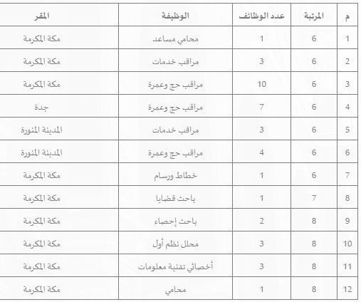 وظائف للجنسين وزارة الحج والعمرة 1442