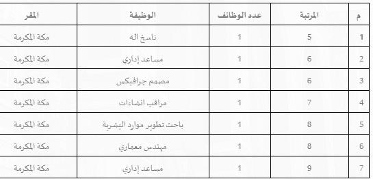 وظائف للنساء وزارة الحج والعمرة 1442